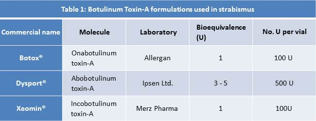 Table 1: Botulinum toxin-A (BTX-A) formulations used in strabismus.