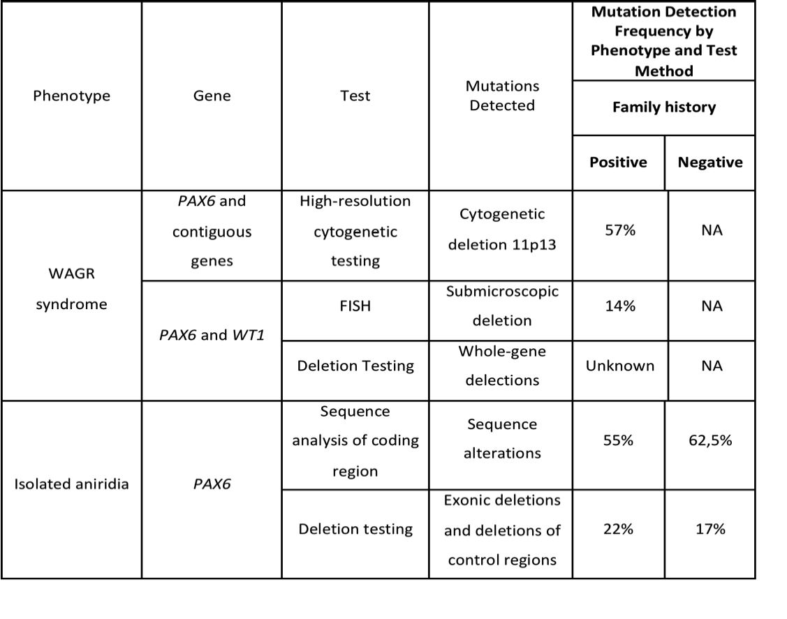 Genetic Tests for Aniridia by Phenotype and Family history.png