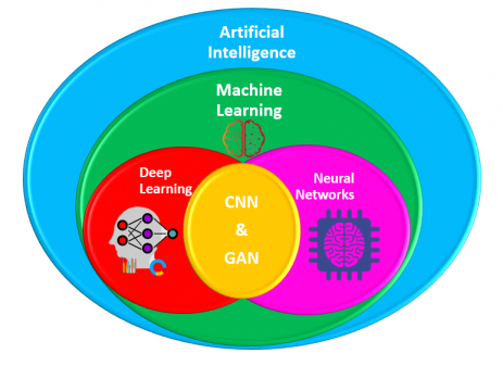 Relation between AI, ML, DL, NN, CNN & GAN
